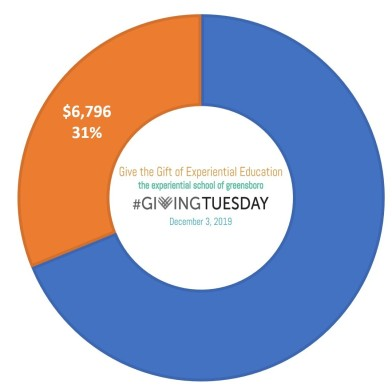 givingtuesday meter 6796_cropped